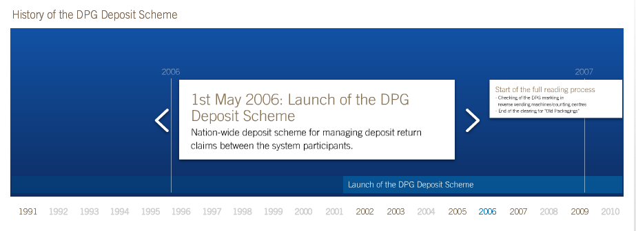 history of the dpg